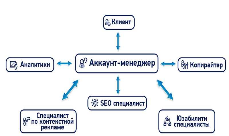 АМ в системе клиента
